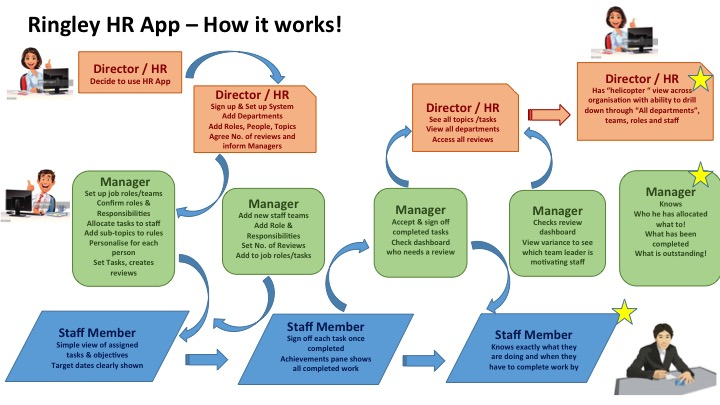 Hrflowchart smallcompany